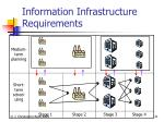 information infrastructure requirements
