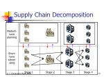 supply chain decomposition