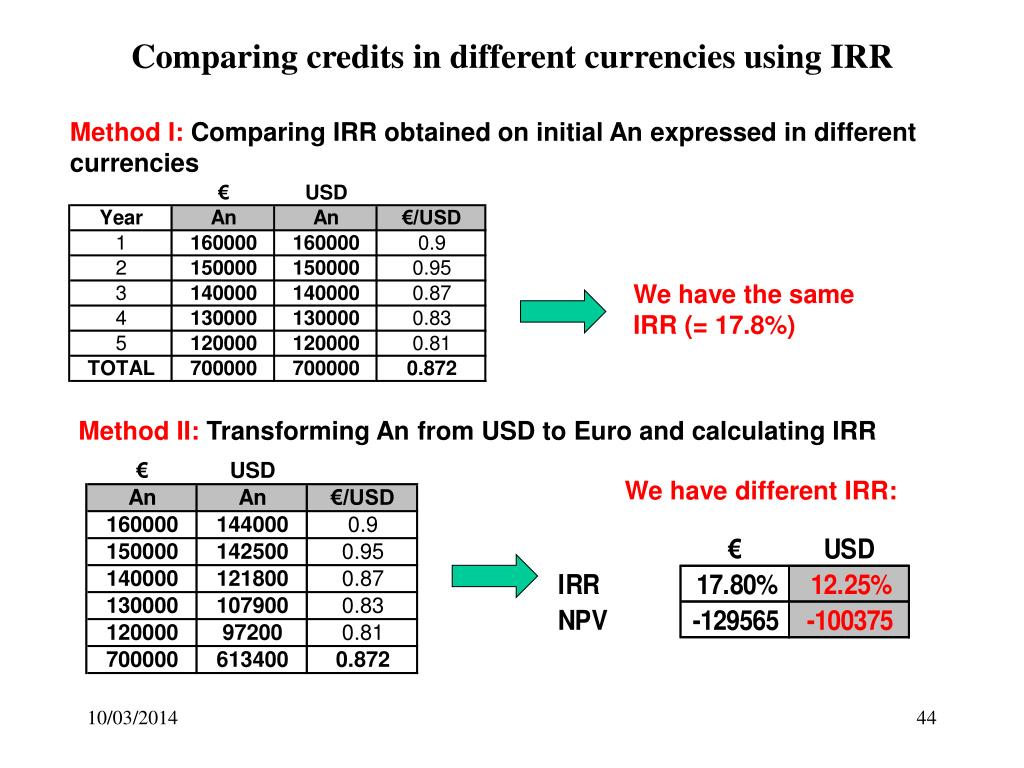 Comparing credits in different currencies using IRR