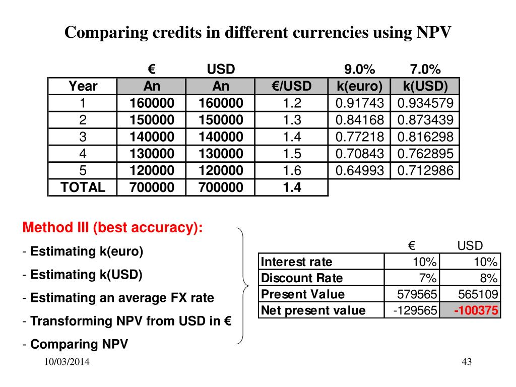 Comparing credits in different currencies using NPV