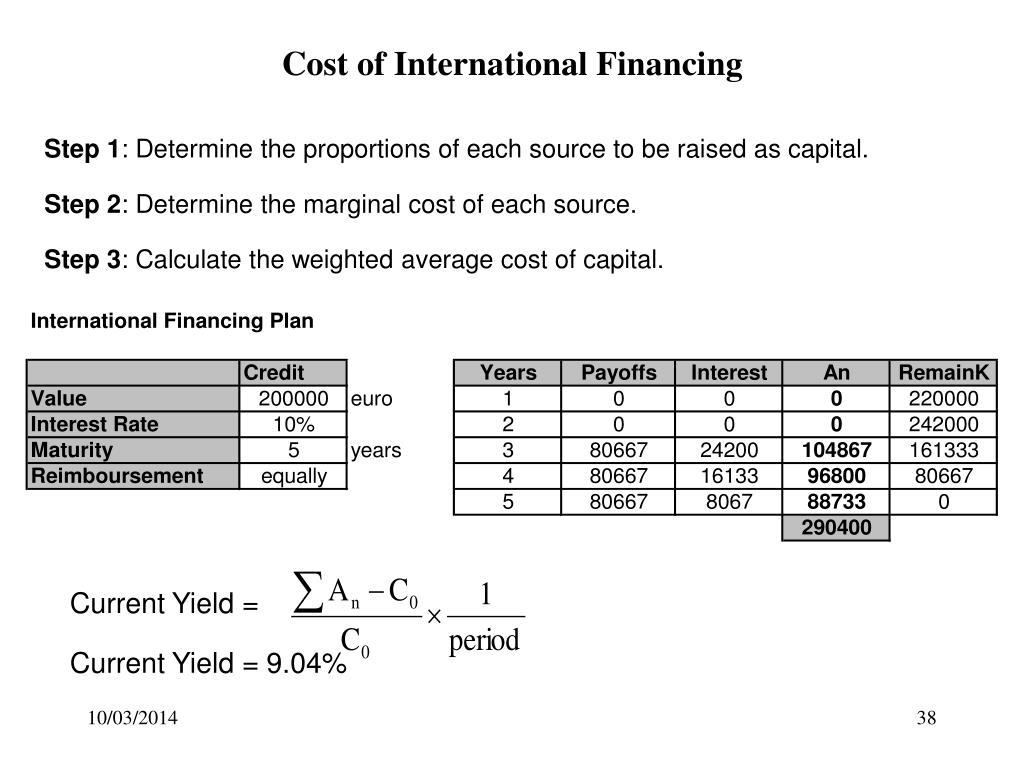 Cost of International Financing