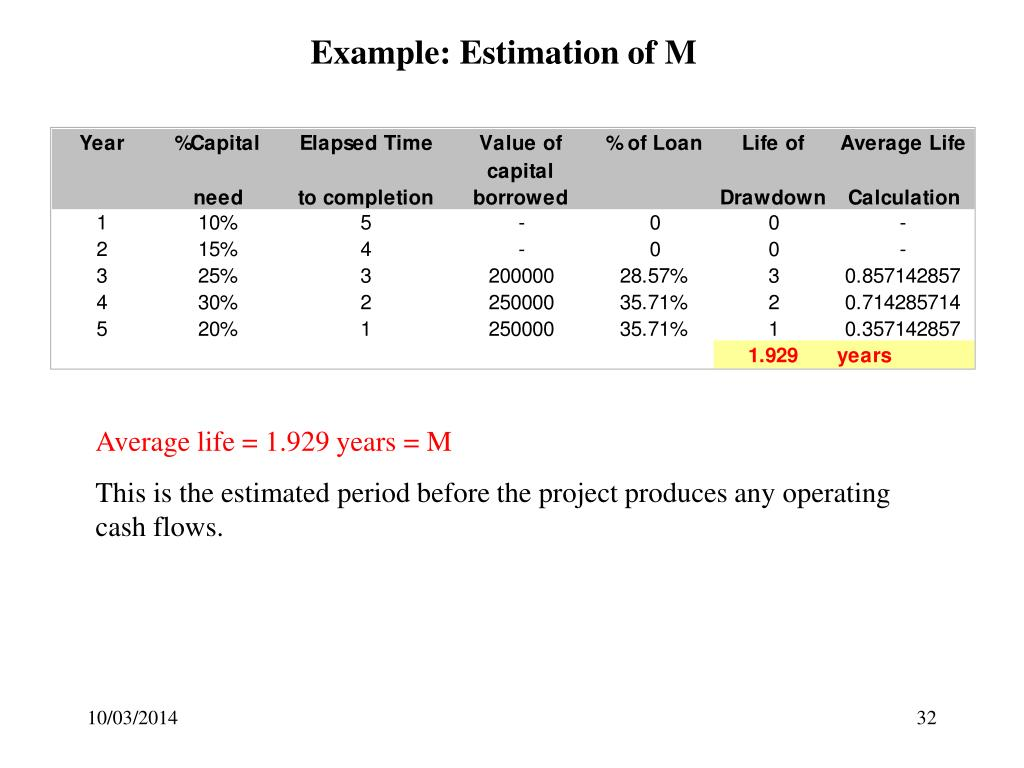 Example: Estimation of M