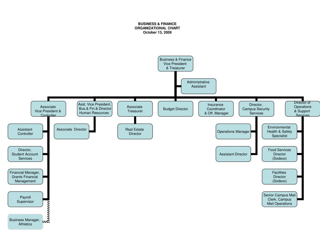 business finance organizational chart october 13 2009 l.