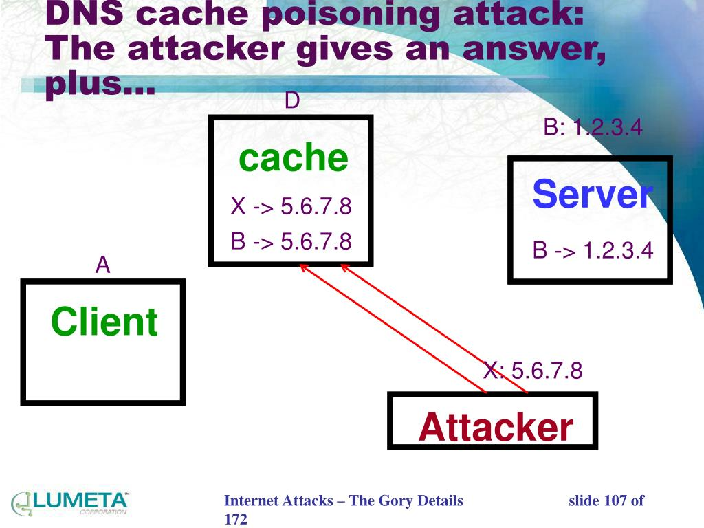 DNS cache poisoning attack: The attacker gives an answer, plus…