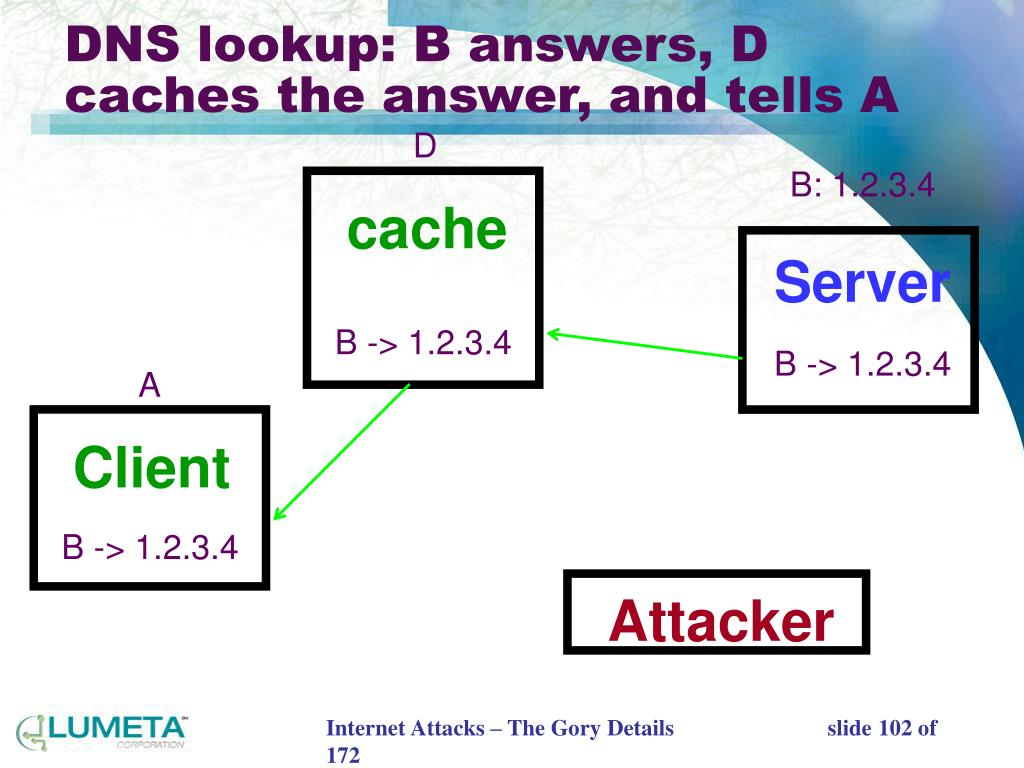 DNS lookup: B answers, D caches the answer, and tells A