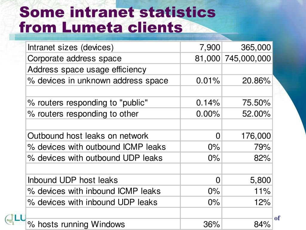 Some intranet statistics