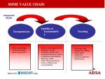 smme value chain