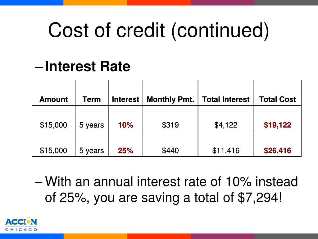 Cost of credit (continued)
