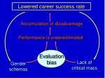lowered career success rate
