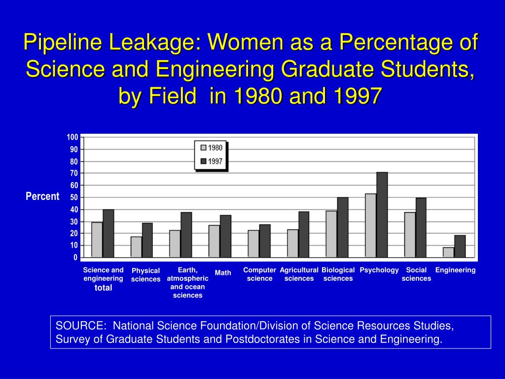 Pipeline Leakage: Women as a Percentage of Science and Engineering Graduate Students,
