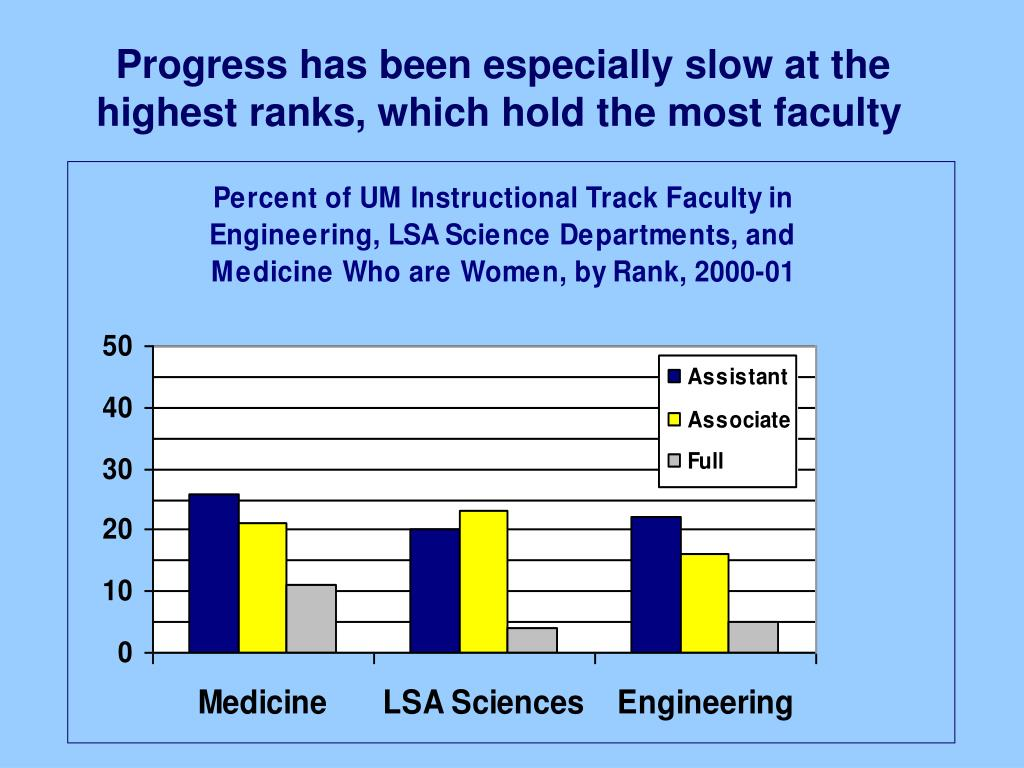Progress has been especially slow at the highest ranks, which hold the most faculty