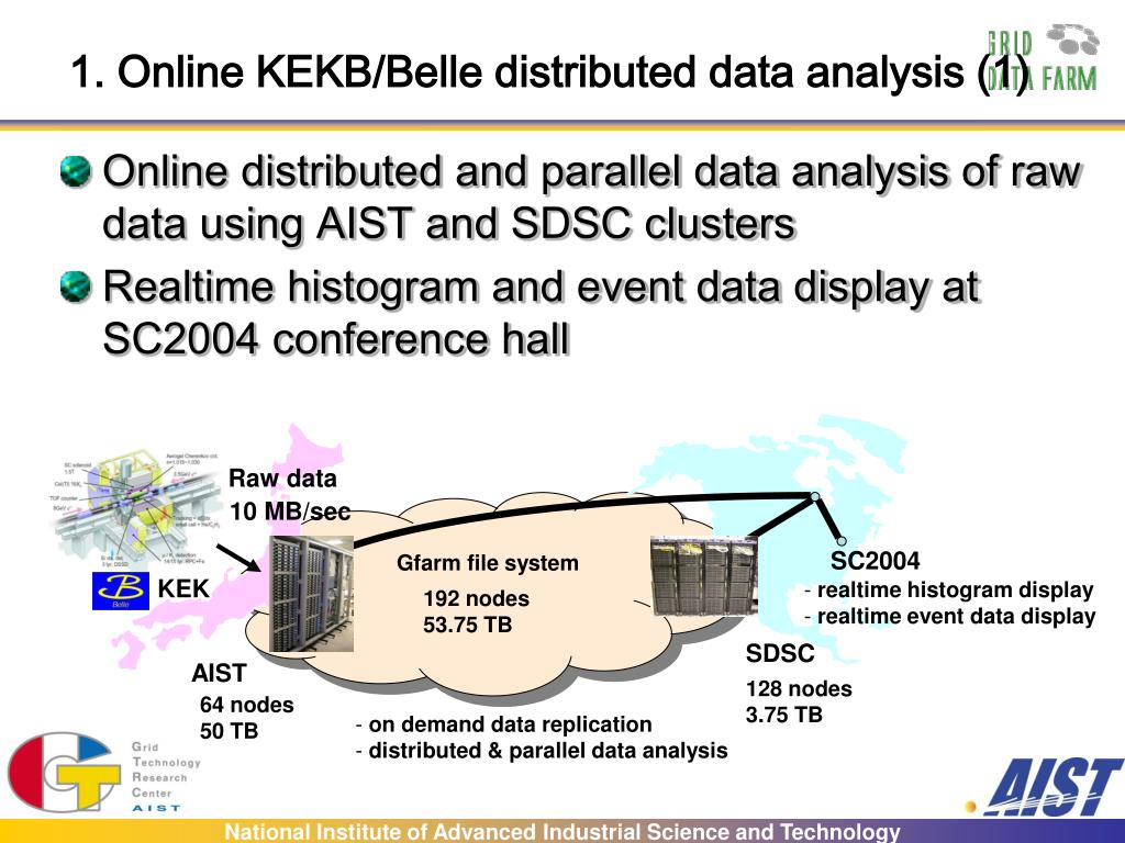 1. Online KEKB/Belle distributed data analysis (1)