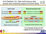grid datafarm 2 high performance data access and computing support ccgrid 2002