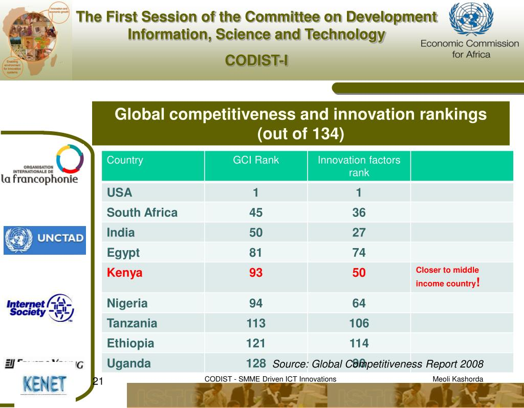 Global competitiveness and innovation rankings (out of 134)