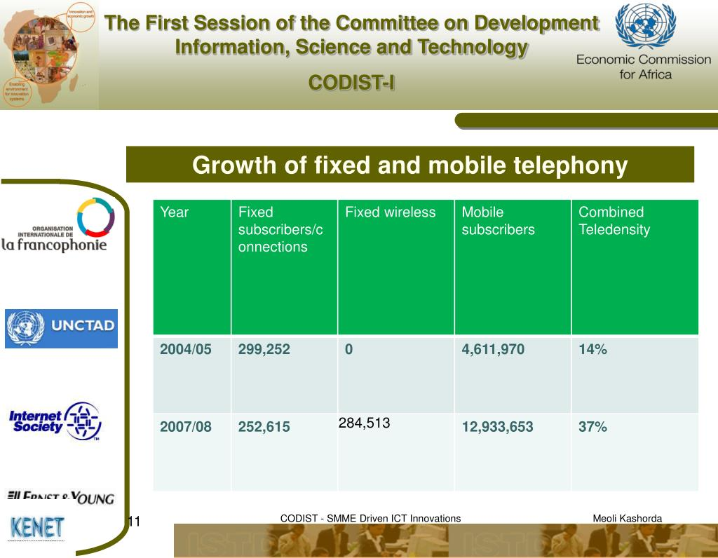 Growth of fixed and mobile telephony