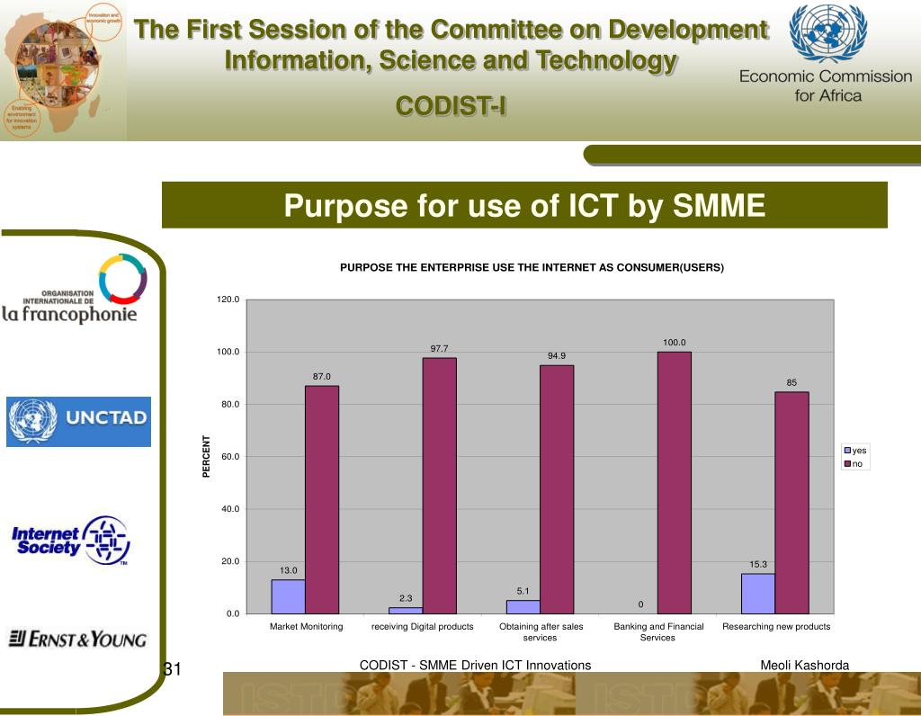 Purpose for use of ICT by SMME