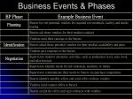 business events phases