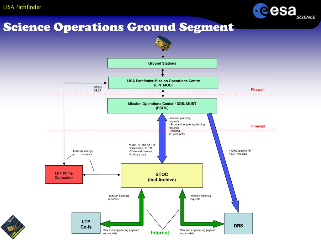 Science Operations Ground Segment