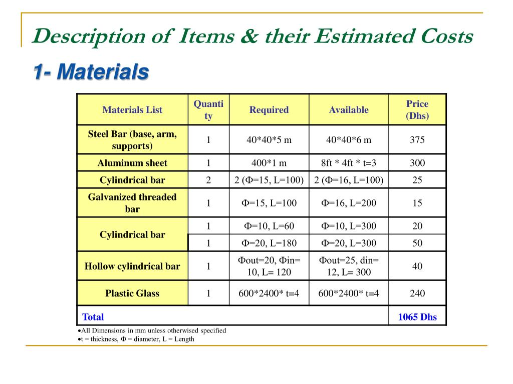 Description of Items & their Estimated Costs