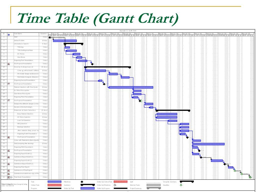 Time Table (Gantt Chart)