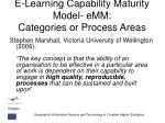 e learning capability maturity model emm categories or process areas