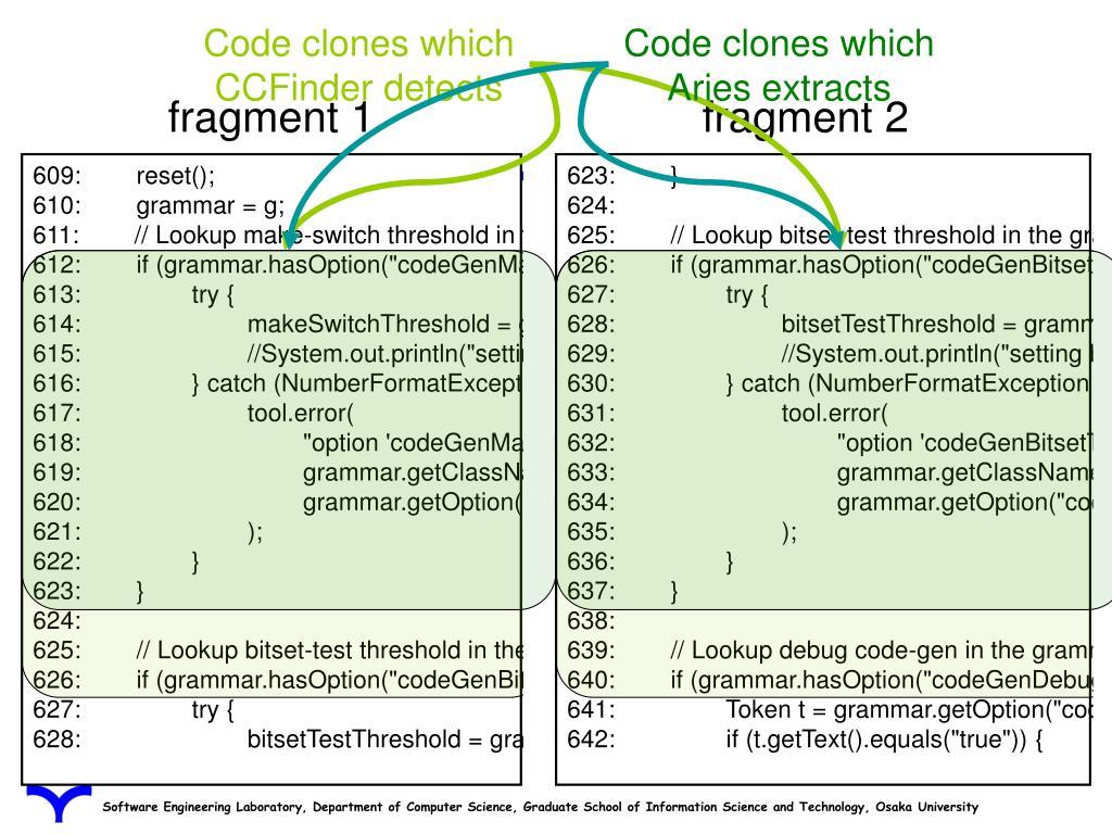 Code clones which CCFinder detects