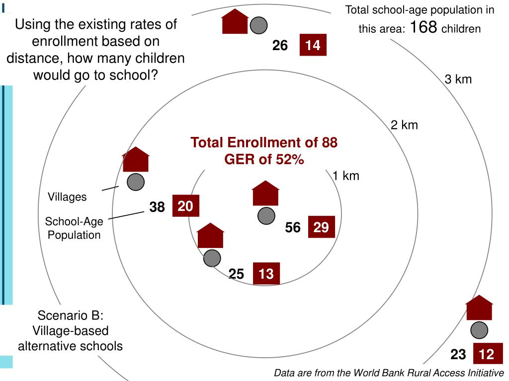 Total school-age population in this area: