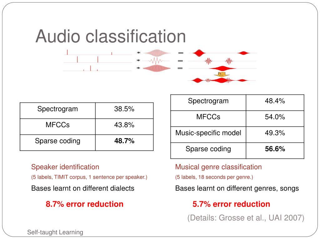 Audio classification