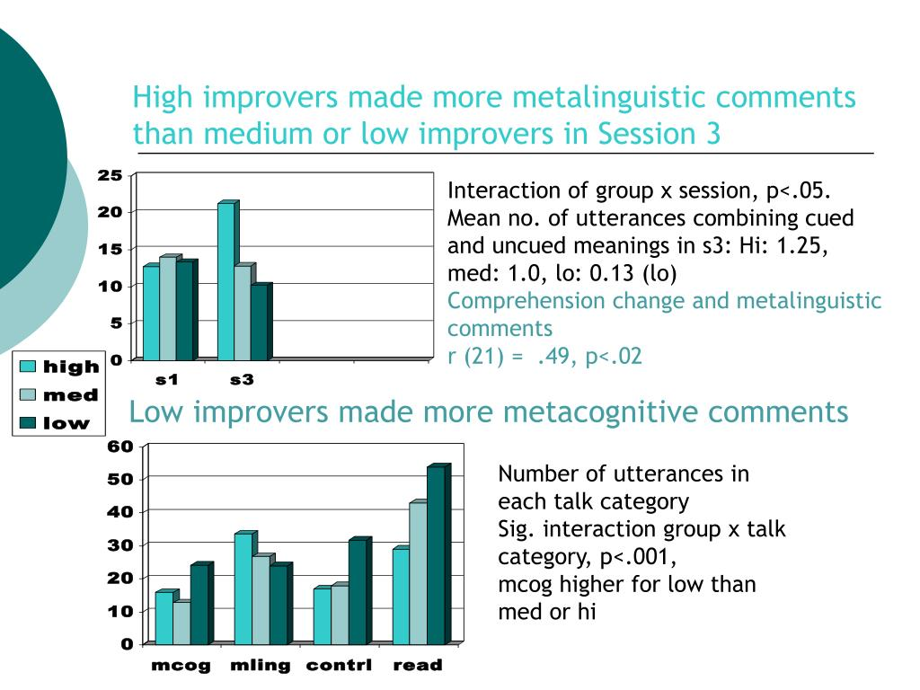High improvers made more metalinguistic comments than medium or low improvers in Session 3