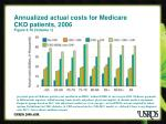 annualized actual costs for medicare ckd patients 2006 figure 5 10 volume 1