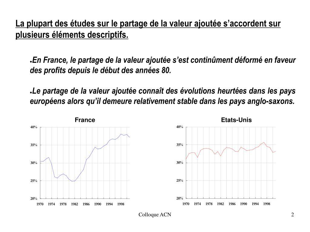 En France, le partage de la valeur ajoutée s'est continûment déformé en faveur des profits depuis le début des années 80.