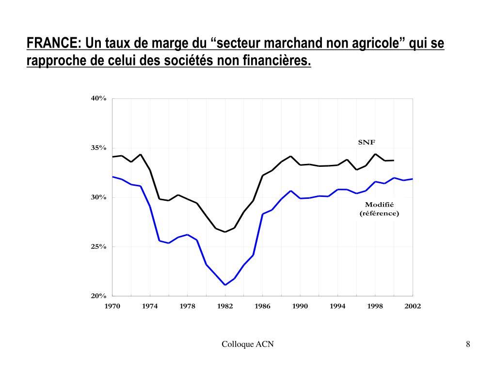 """FRANCE: Un taux de marge du """"secteur marchand non agricole"""" qui se rapproche de celui des sociétés non financières."""
