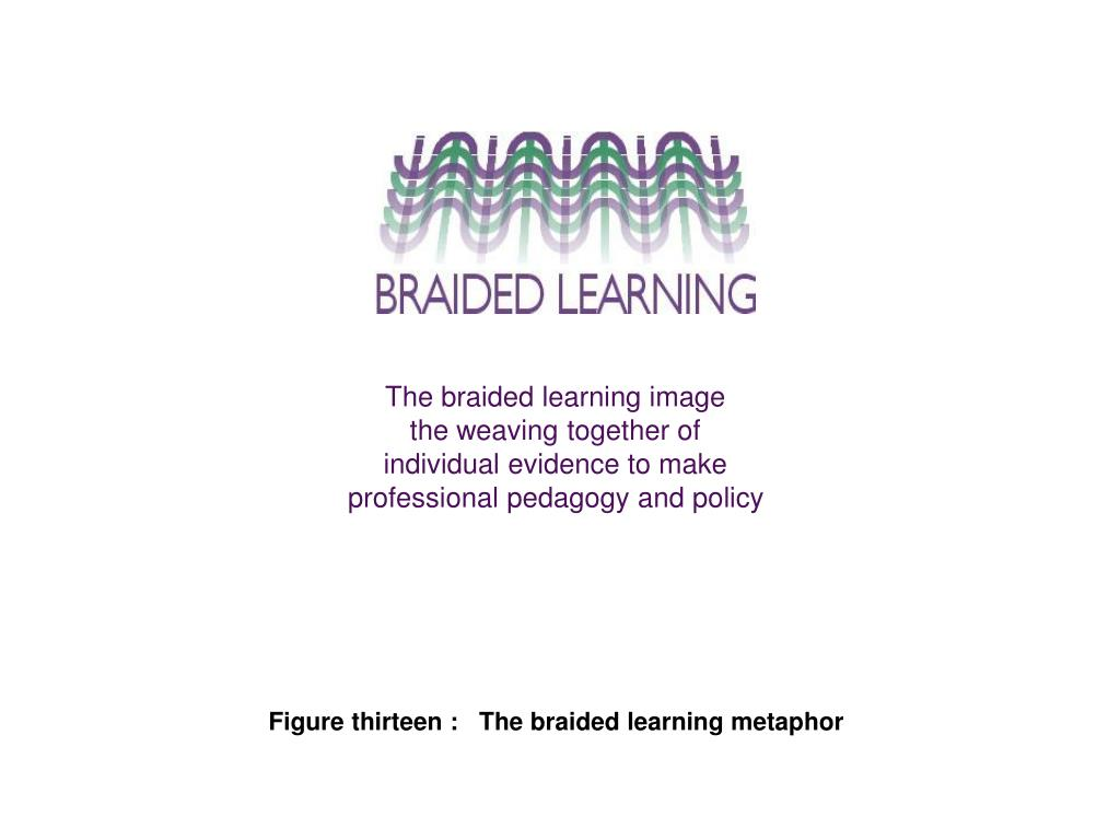 The braided learning image