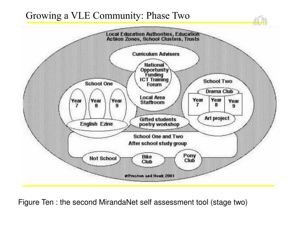Growing a VLE Community: Phase Two