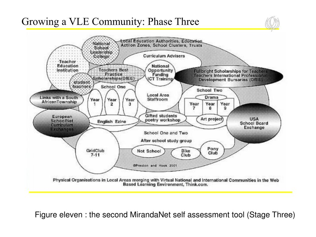 Growing a VLE Community: Phase Three