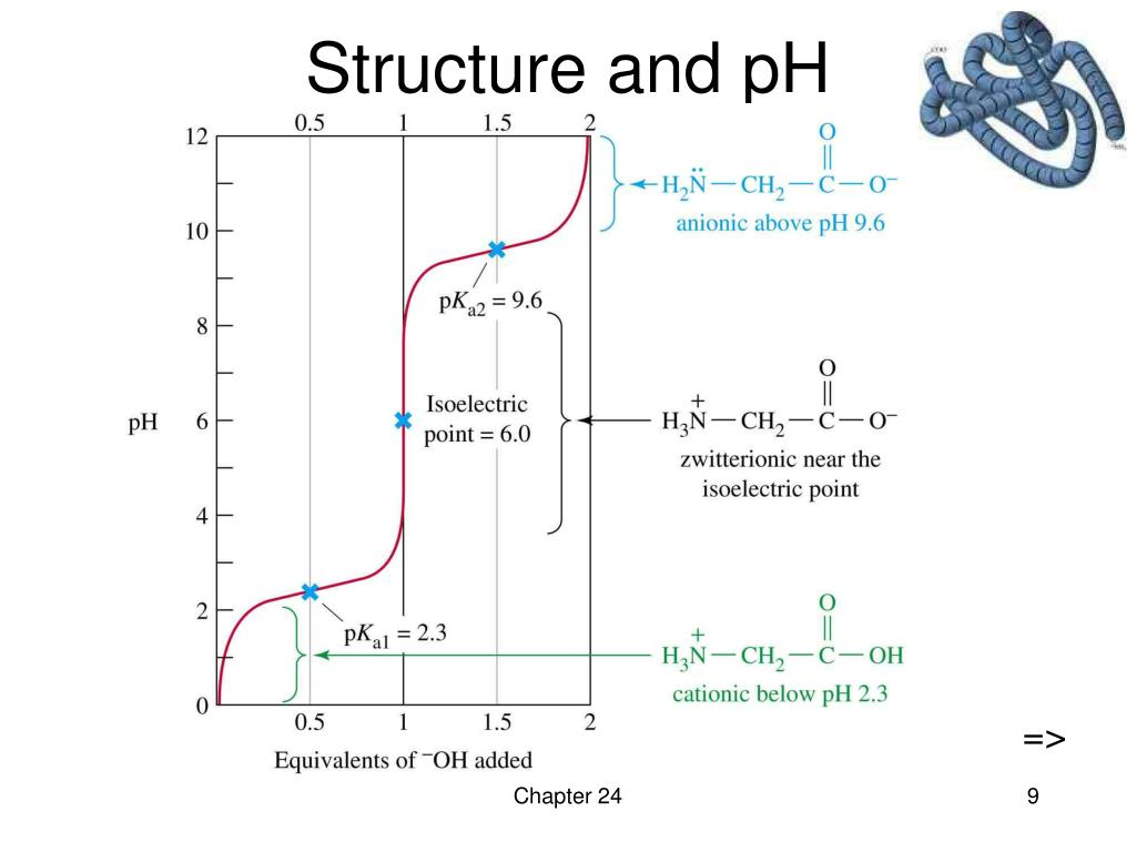 Structure and pH