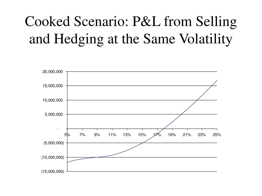 Cooked Scenario: P&L from Selling and Hedging at the Same Volatility