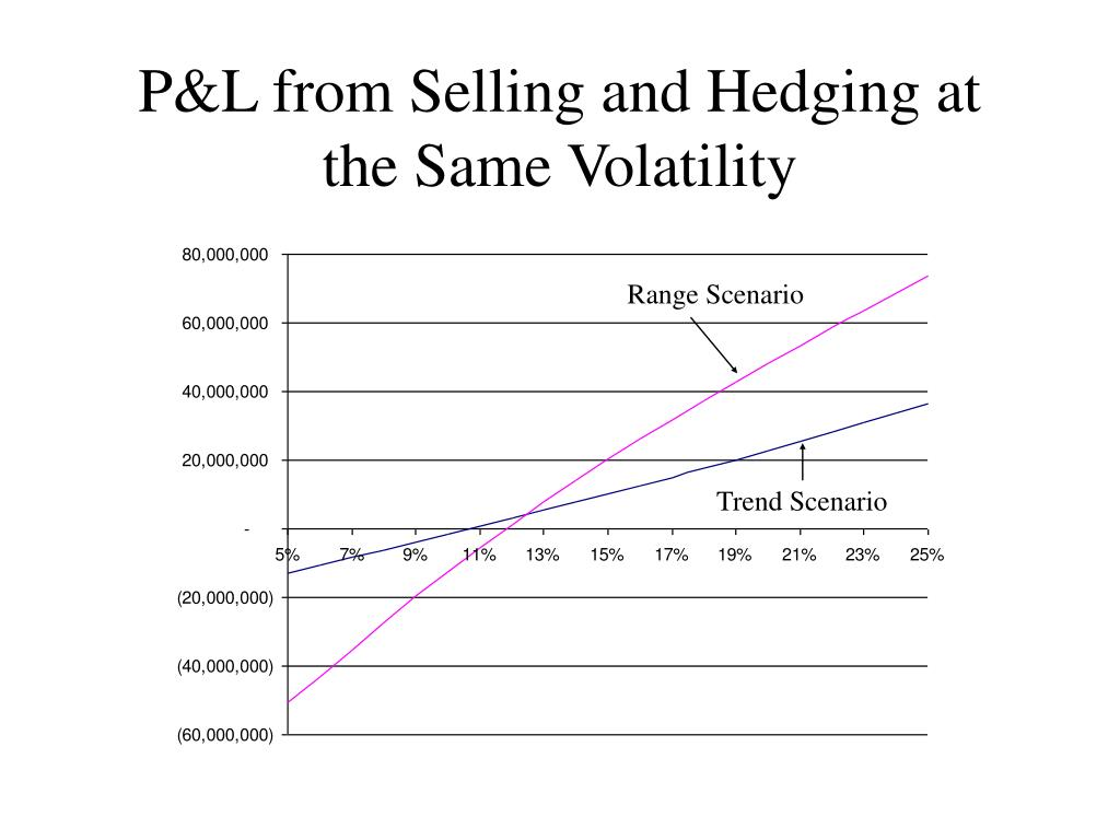 P&L from Selling and Hedging at the Same Volatility