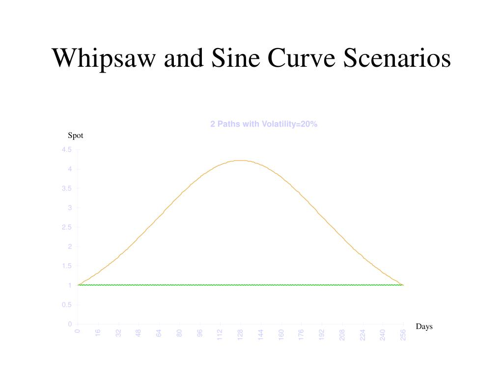 Whipsaw and Sine Curve Scenarios