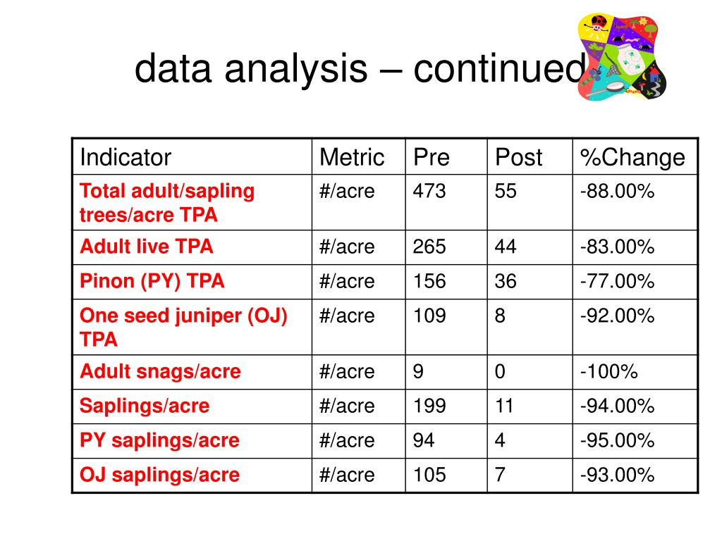 data analysis – continued