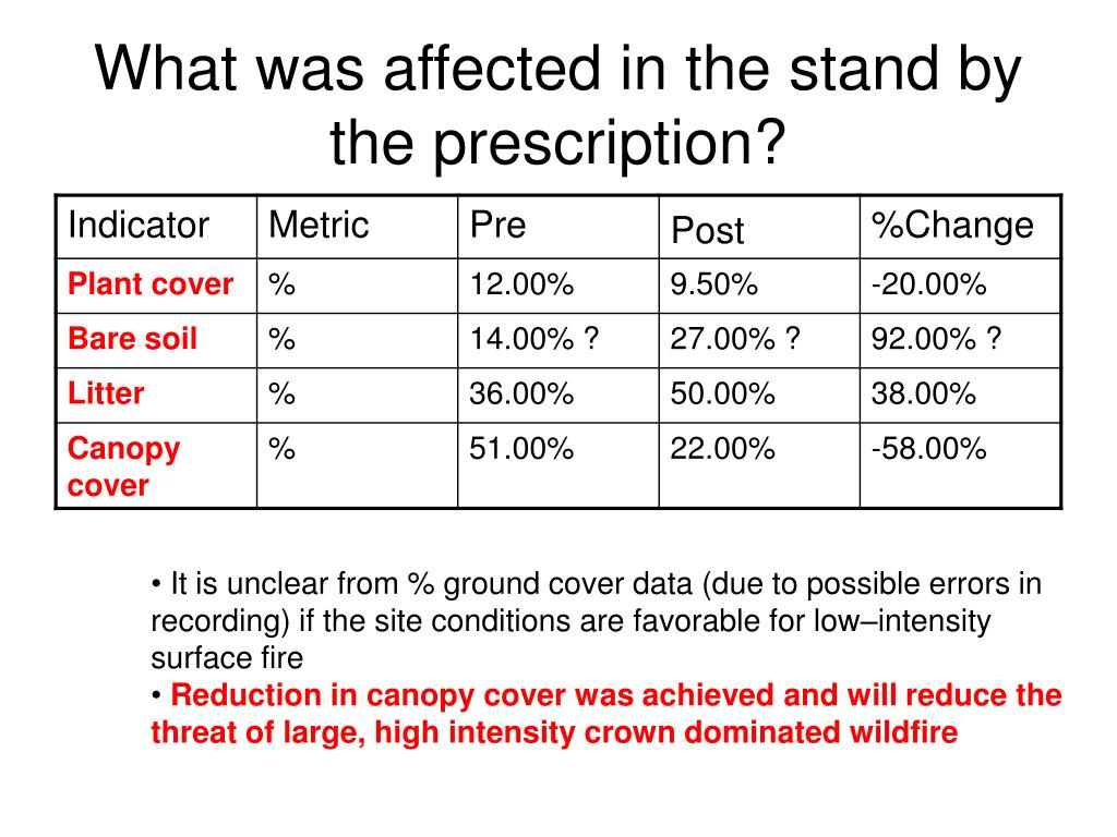 What was affected in the stand by the prescription?