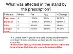 what was affected in the stand by the prescription