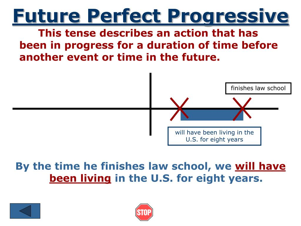 Future Perfect Progressive