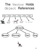 the vector holds object references
