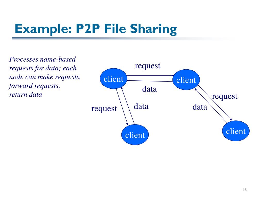 Example: P2P File Sharing