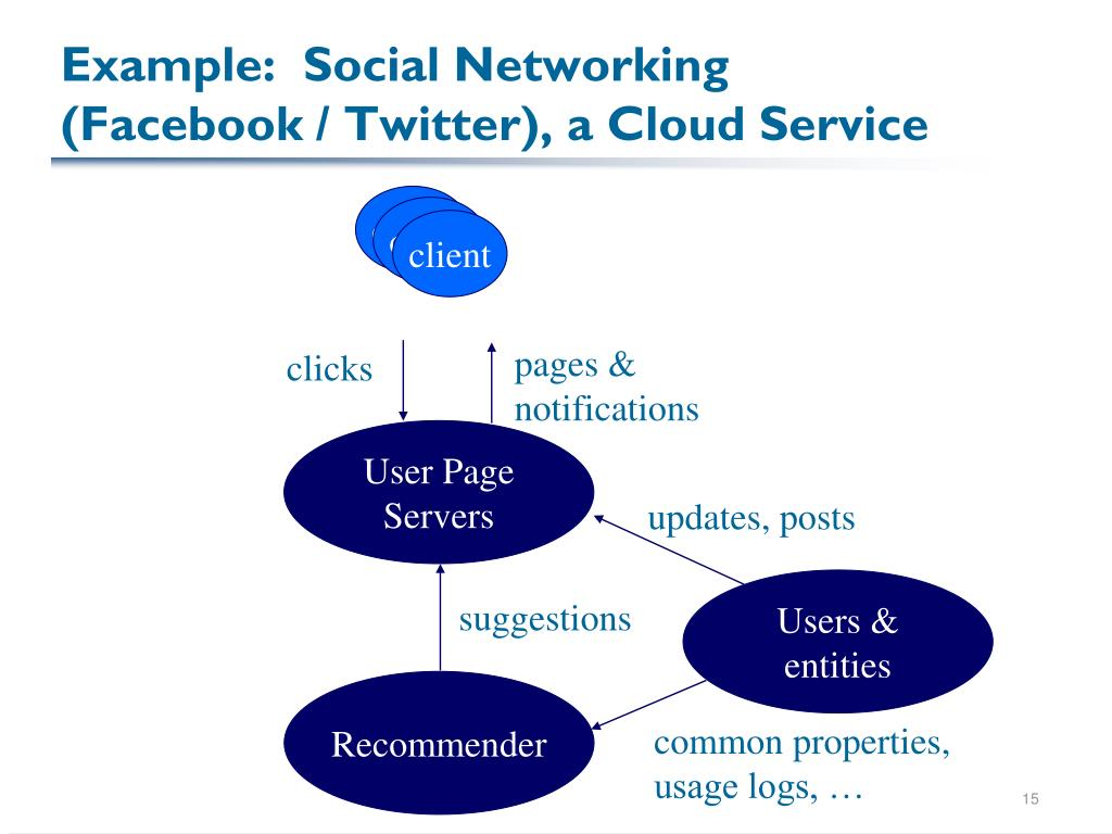 Example:  Social Networking (Facebook / Twitter), a Cloud Service