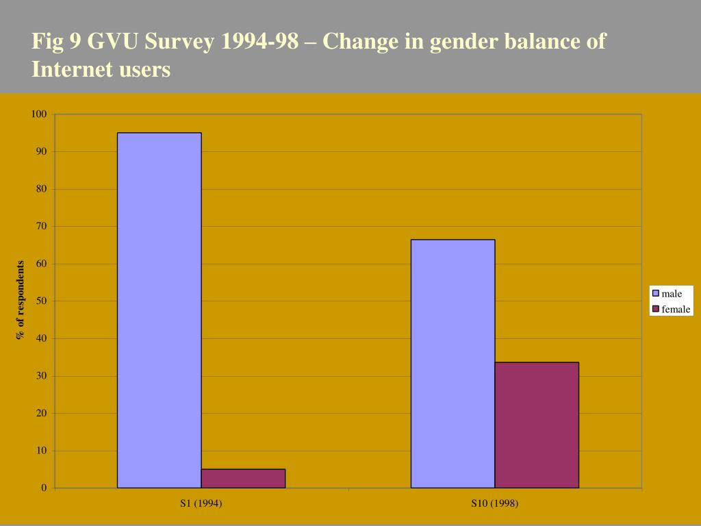 Fig 9 GVU Survey 1994-98 – Change in gender balance of Internet users