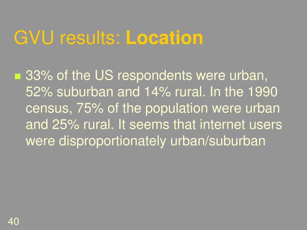 GVU results: