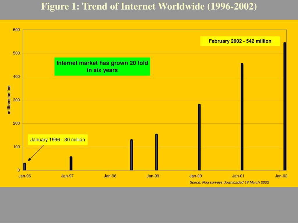 Figure 1: Trend of Internet Worldwide (1996-2002)
