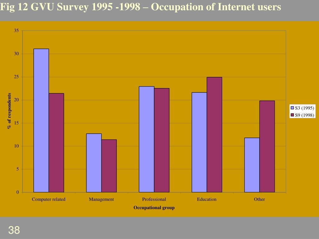 Fig 12 GVU Survey 1995 -1998 – Occupation of Internet users